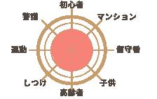 日本テリア
